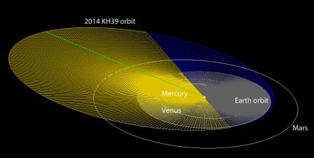 3 июня ожидается сближение Земли с астероидом 2014 KH39