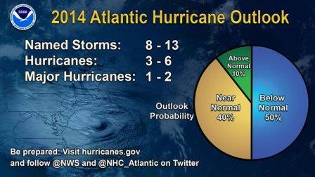 Эль-Ниньо может cнизить активность ураганов в Атлантике и повысить в Тихом океане