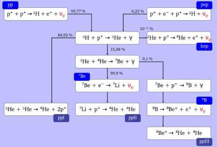 Образование нейтрино согласно стандартной модели Солнца