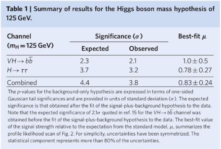 Результаты двух экспериментов по поиску распадов бозонов Хиггса