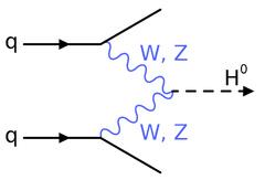 Один из возможных каналов получения бозона Хиггса