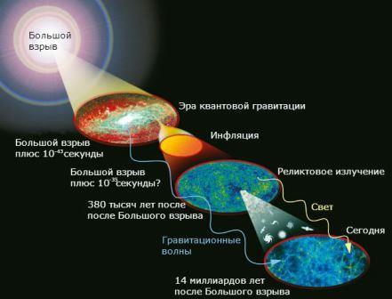 Получены новые свидетельства  Большого взрыва