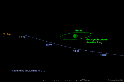 Траектория астероида 2014 RC 7 сентября 2014 года