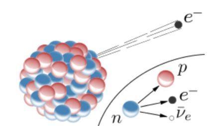 Электроны повинны в асимметрии природы 1