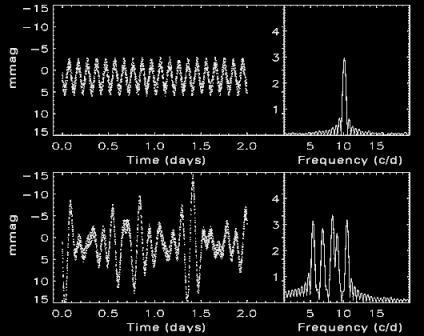 Каждая звуковая волна в звезде производит изменение в яркости, как замечено слева, и каждая волна соответствует единственной частоте