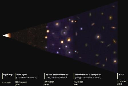 Эволюция Вселенной во времени