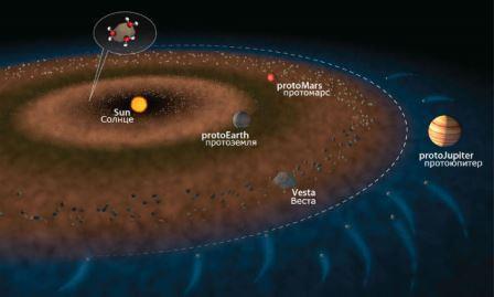 столкновения с гигантскими астероидами и метеоритами приводят к существенным разрушениям