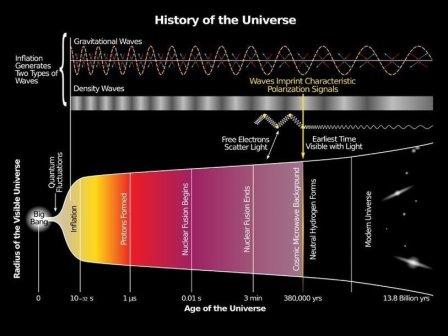 История Вселенной по инфляционной модели