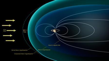 Как Титан взаимодействует с солнечным ветром