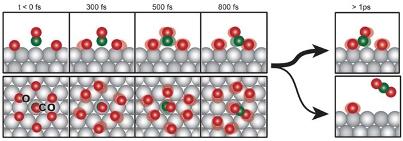 С помощью данных от рентгеновских лазеров исследователям удалось реконструировать переходное состояние окисления моноксида углерода.