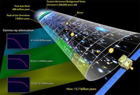 модель Вселенной без Большого взрыва