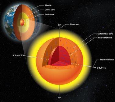 Трехслойная структура ядра Земли