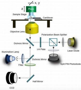 Новый атомно-силовой микроскоп