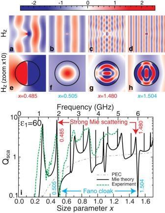 2_Расчеты рассеяния излучения от однородного цилиндра в видимом и невидимом режимах