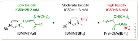 Введение аминокислот в ионную жидкость может способствовать достижению желаемой цели