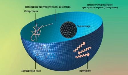 голографическая Вселенная