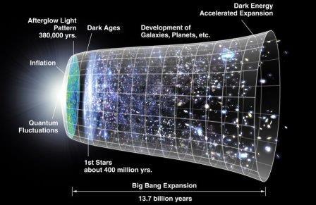 Классическая модель расширения Вселенной