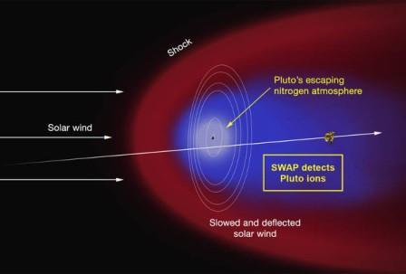 Атмосфера и плазменный хвост Плутона