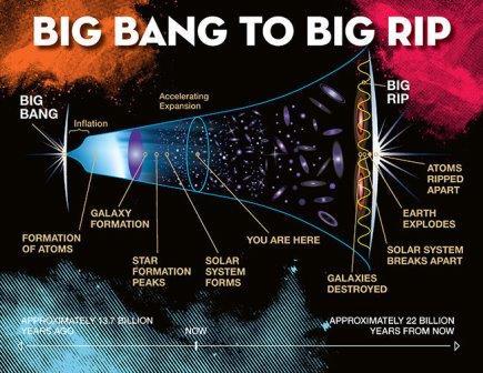 """Схема эволюции Вселенной и """"Большой разрыв"""""""
