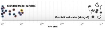Масштабы масс (в мегаэлектронвольтах)