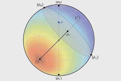 Геометрия помогла определить степень квантовой запутанности
