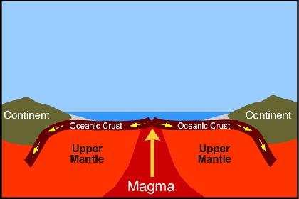 Роль давления воды на дно океана