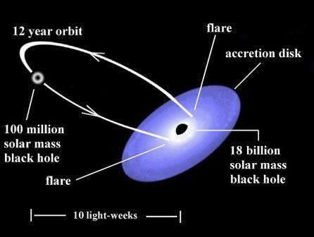Система из двух черных дыр в галактике OJ287
