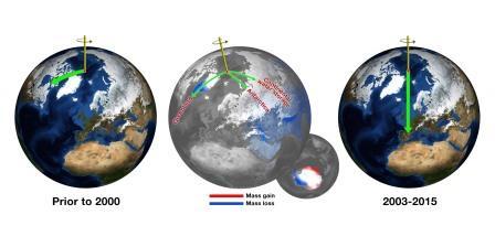 Вклад таяния льдов Гренландии и Антарктики, а также перераспределения водных масс суши в движение Северного полюса