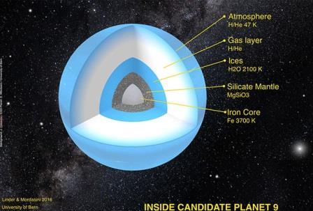 Предполагаемое внутреннее строение Планеты Х
