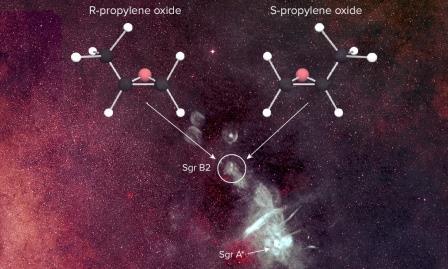 Левый (L) и правый (R) оптические изомеры пропиленоксида