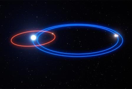 Орбиты системы