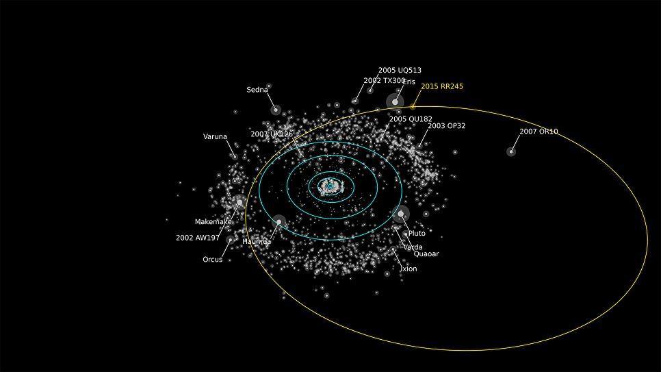 Орбита планеты 2015 RR 245