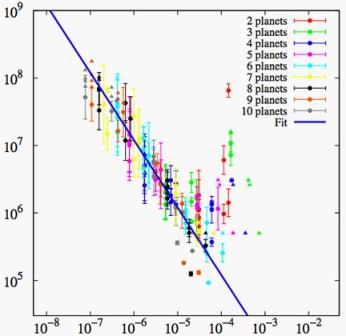 Масса планет и время их формирования