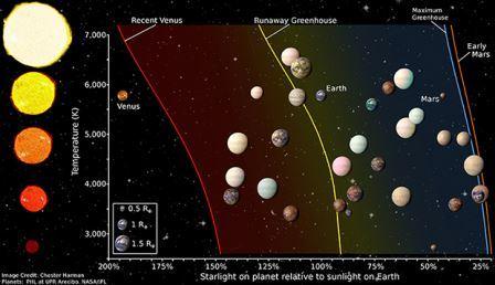 Светила и землеподобные экзопланеты