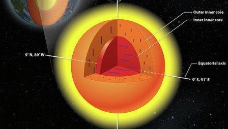 Так выглядит ядро нашей планеты в представлении авторов статьи