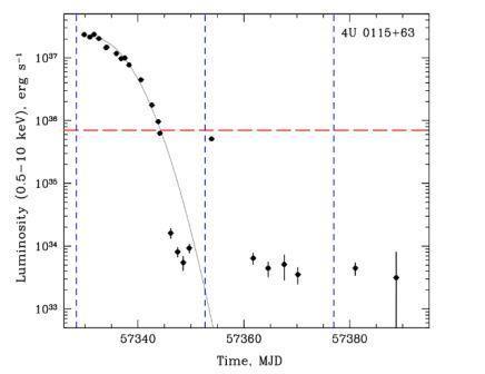 Пороговая светимость для источника 4U 0115+63 показана красной линией. Для другого источника (V 0332+53) наблюдается аналогичная картина.