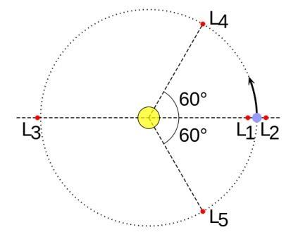 Точки Лагранжа в системе, состоящей из Солнца и планеты