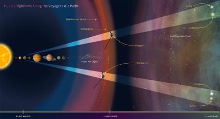 Хаббл наблюдает за «Вояджерами»