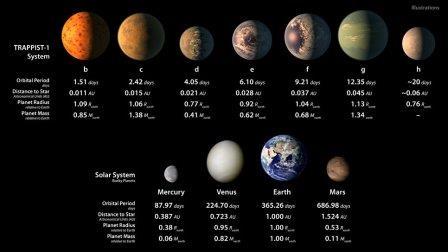 Планеты cистемы TRAPPIST-1 по сравнению с Солнечной системой © NASA
