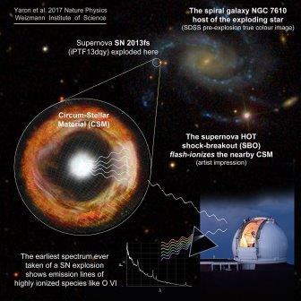 Схема взрыва сверхновой в галактике NGC 7610