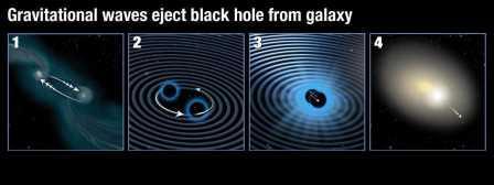 Слияние сверхмассивных черных дыр создает гравитационные волны, выбрасывающие их прочь