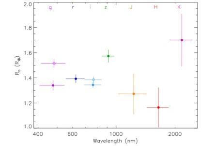 Видимый радиус GJ 1132b в разных спектральных диапазонах