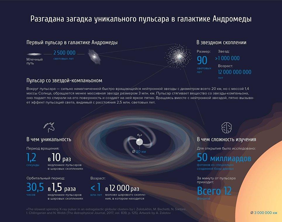 Уникальный пульсар в галактике Андромеды