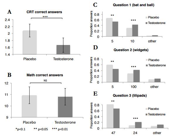 Статистика ответов на CRT в экспериментальной и контрольной группах