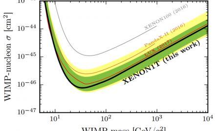 Независимое от спина сечение WIMP-нуклона ограничивается в зависимости от массы WIMP с 90% -ным доверительным уровнем (черный) для этого прогона XENON1T