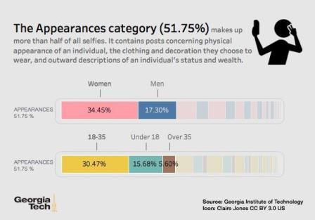 Демография самых популярных селфи