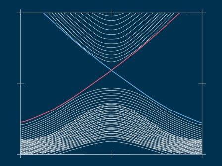 Зависимость энергии частиц в топологическом изоляторе от величины их импульса