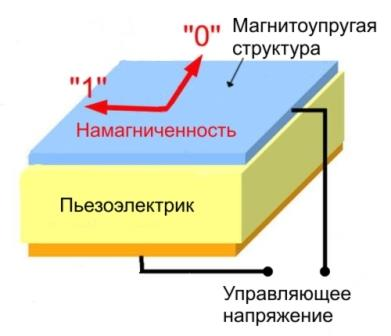 Ячейка магнито-электрической памяти (MELRAM)