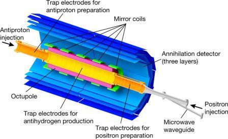 Схема экпериментальной установки для получения и удержания атомов антиводорода