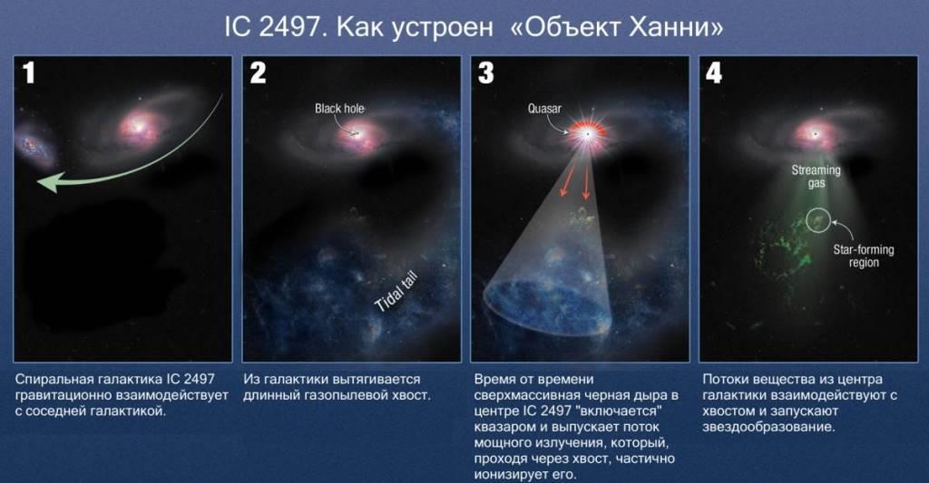Астрофизики прояснили природу загадочного «Объекта Ханни»